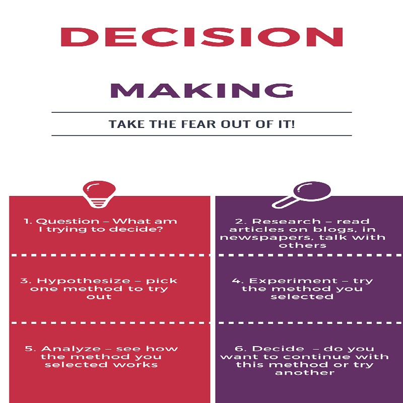 When it comes to making decisions, there is no reason not to have the data you desire in the palm of your hands. If you use your phone and your tablet wisely, you can always have the data you want and need to make decisions right where you need it. Decision making has never been easier.